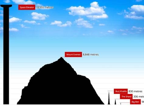 Comparación entre la torre de la compañía espacial canadiense Thoth technology Inc. , el Burj Khalifa, considerado el edificio más alto del mundo; y el Monte Everest, la mayor elevación de la Tierra. Foto: www.24horas.cl