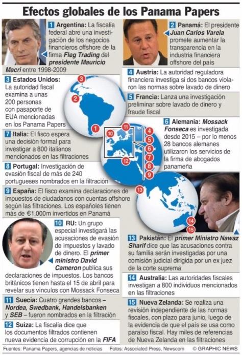 EFECTOS GLOBALES DE LOS PAPELES DE PANAMÁ