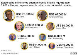 8 personas más ricas del mundo