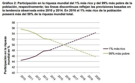 Corporaciones, el 1 % más rico, Oxfam